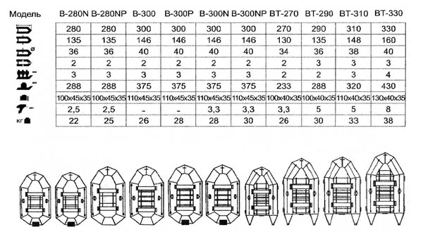 Важные характеристики надувных лодок из ПВХ